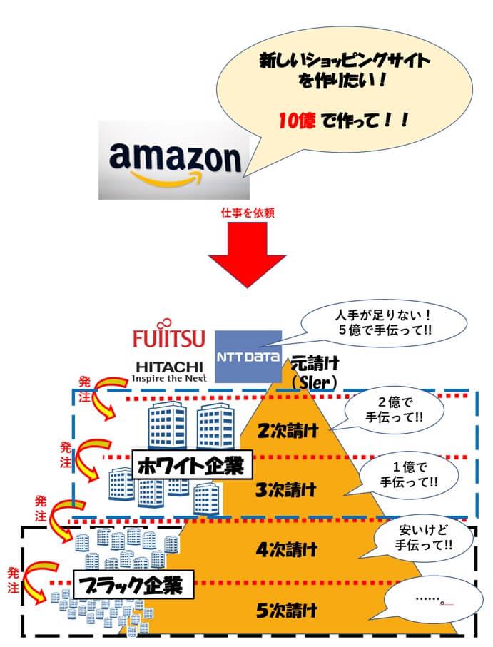IT系企業の就職先,ピラミッド構造,プログラマカレッジ(プロエンジニア)からの就職先の図