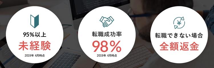 DMMWEBCAMP未経験95%、転職成功率98%、転職できない場合全額返金