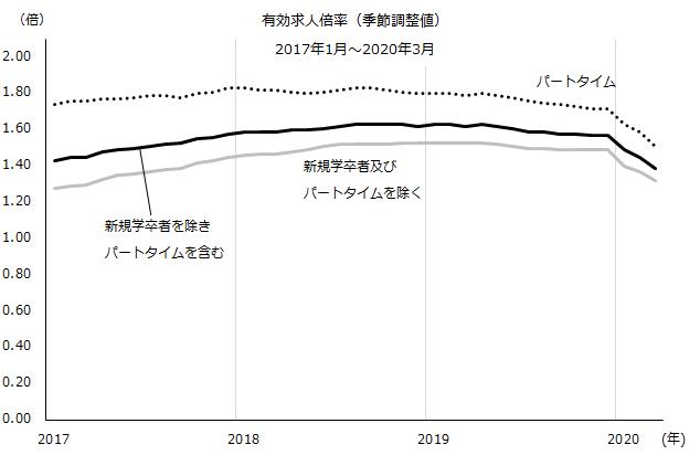有効求人倍率2017年1月~2020年3月