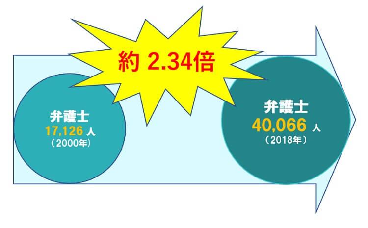 弁護士数 2000年17,126人   2018年40,066人 約2.34倍