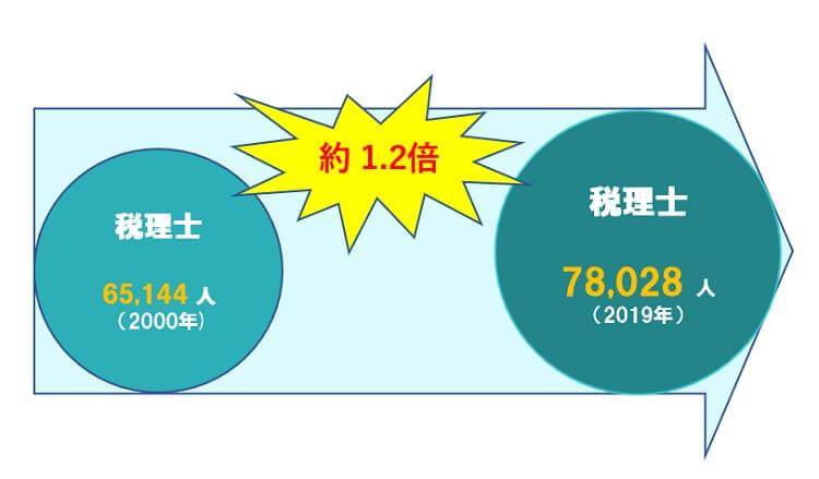 税理士 2000年3月末65,144人 平成31年3月末78,028人 約1.2倍