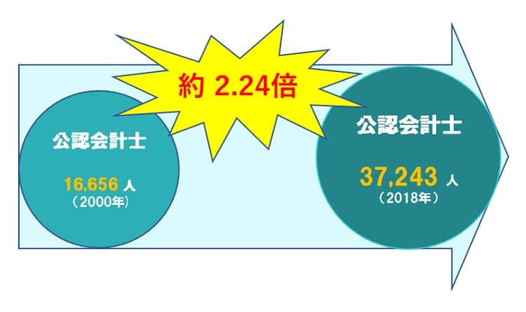 公認会計士 2000年12月16,656人 2018年12月37,243人 約2.24倍