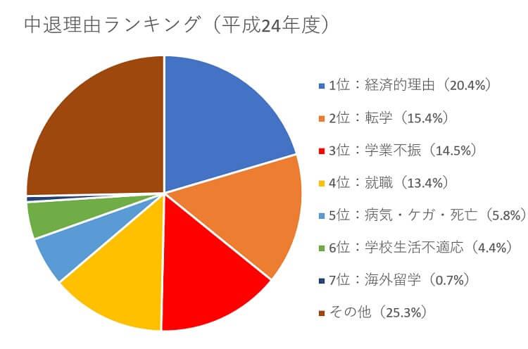 1位:経済的理由    20.4% 2位:転学       15.4% 3位:学業不振     14.5% 4位:就職       13.4% 5位:病気・ケガ・死亡 5.8%6位:学校生活不適応(4.4%)7位:海外留学(0.7%)その他(25.3%)