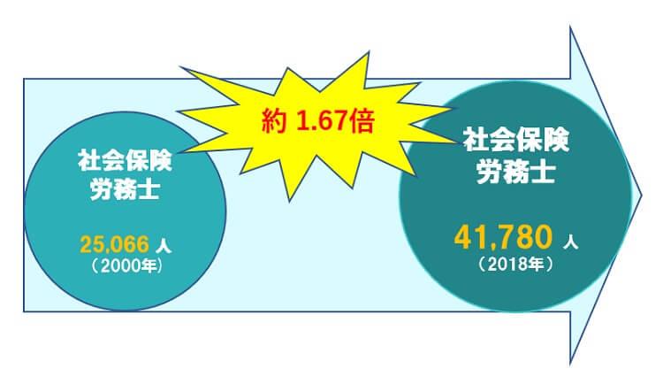 社会保険労務士 2000年25,066人 2018年41,780人人 約1.67倍