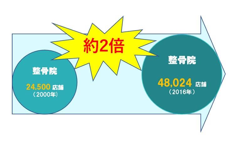 接骨院の数は平成12年24,500店舗、平成28年48,024店舗 約2倍
