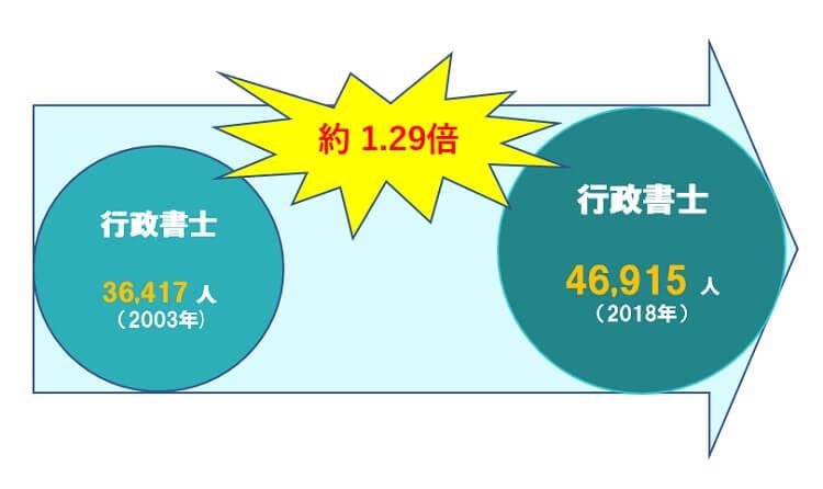 行政書士 平成15年36,417人 平成30年46,915人 約1.29倍
