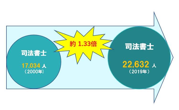 司法書士数 平成12年17,034人、平成31年4月22,632人 約1.33倍